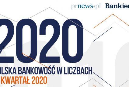 Polska bankowość w liczbach - IV kw. 2020 [Raport]