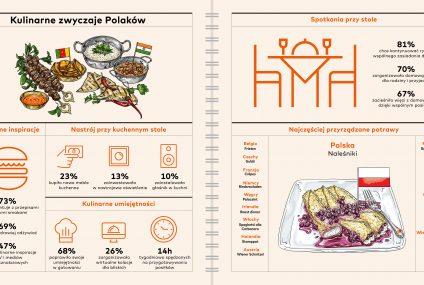 Raport Mastercard: Pandemia wpłynęła na kulinarne zwyczaje Polaków
