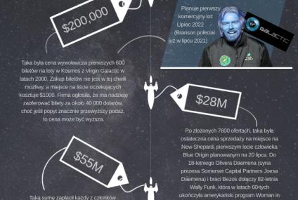 Ile kosztuje bilet w kosmos?